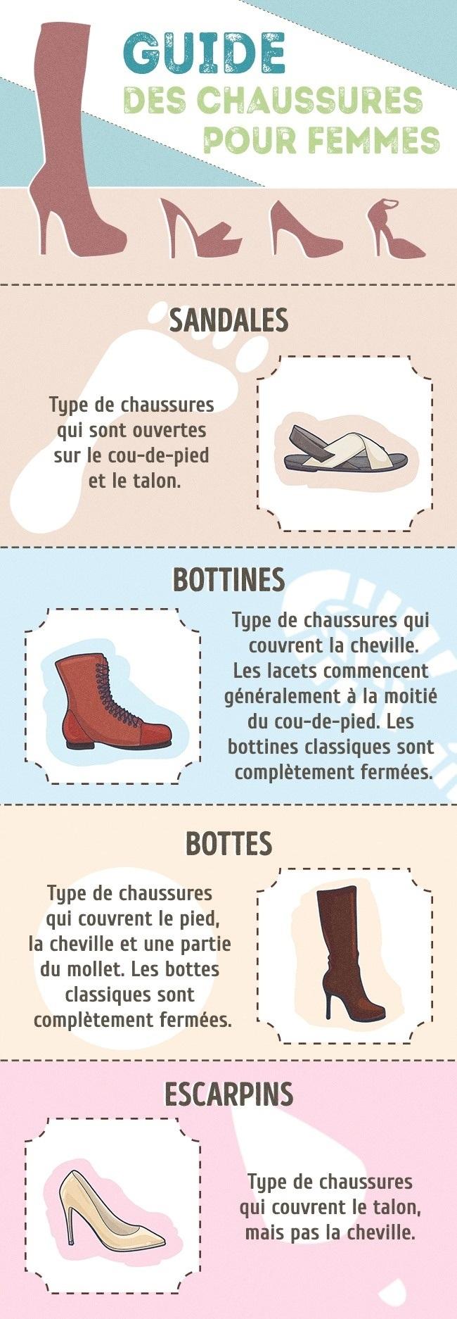 Le guide ultime de chaussures pour femmes cuisine sant for Les differents types de cuisine